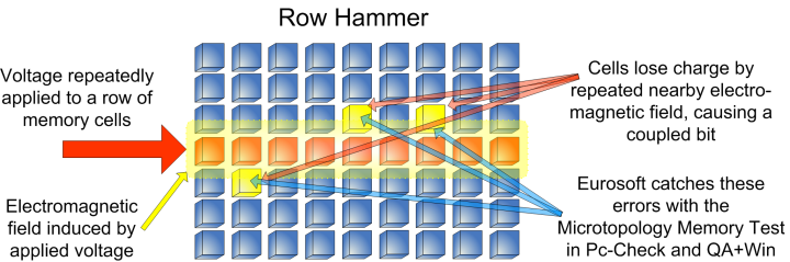 Row Hammer Detection