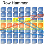 Blog: Testing for Row Hammer
